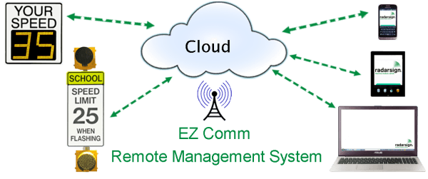 EZ Comm Remote Management System