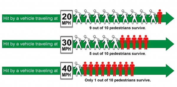 Radars speed sign / Fatality rate for pedestrians hit by vehicles at different speeds