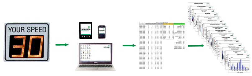 Streetsmart Traffic Data Reporting