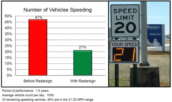 Raising Speed Awareness  with Radar Speed Signs -sample data report