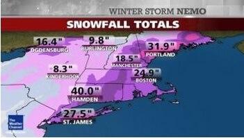 Snow amounts