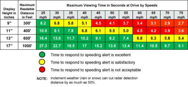 maximum viewing time in seconds at drive by speeds