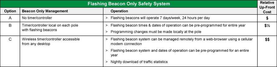 beacons only safety system options