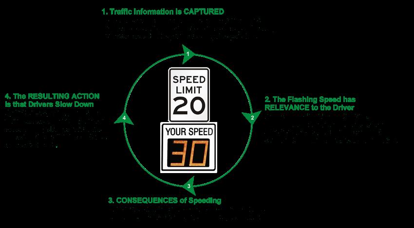Why Do Radar Speed Signs Work?