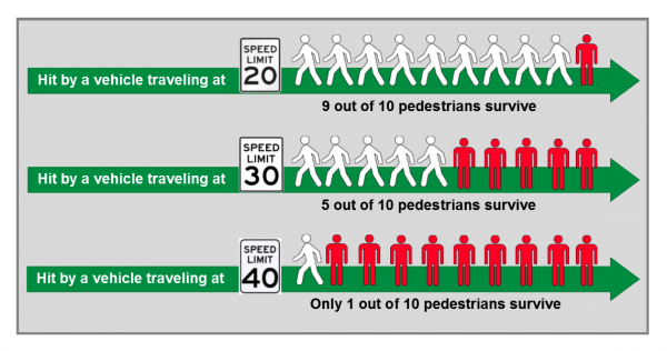 Fatality rate for pedestrians hit by vehicles at different speeds