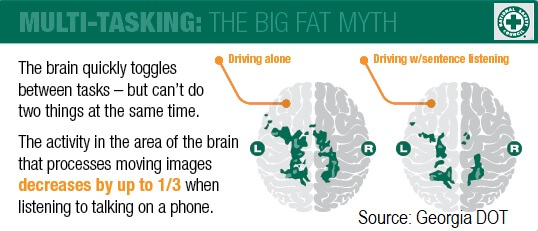 Multi-Tasking and Driving: The Big Fat Myth