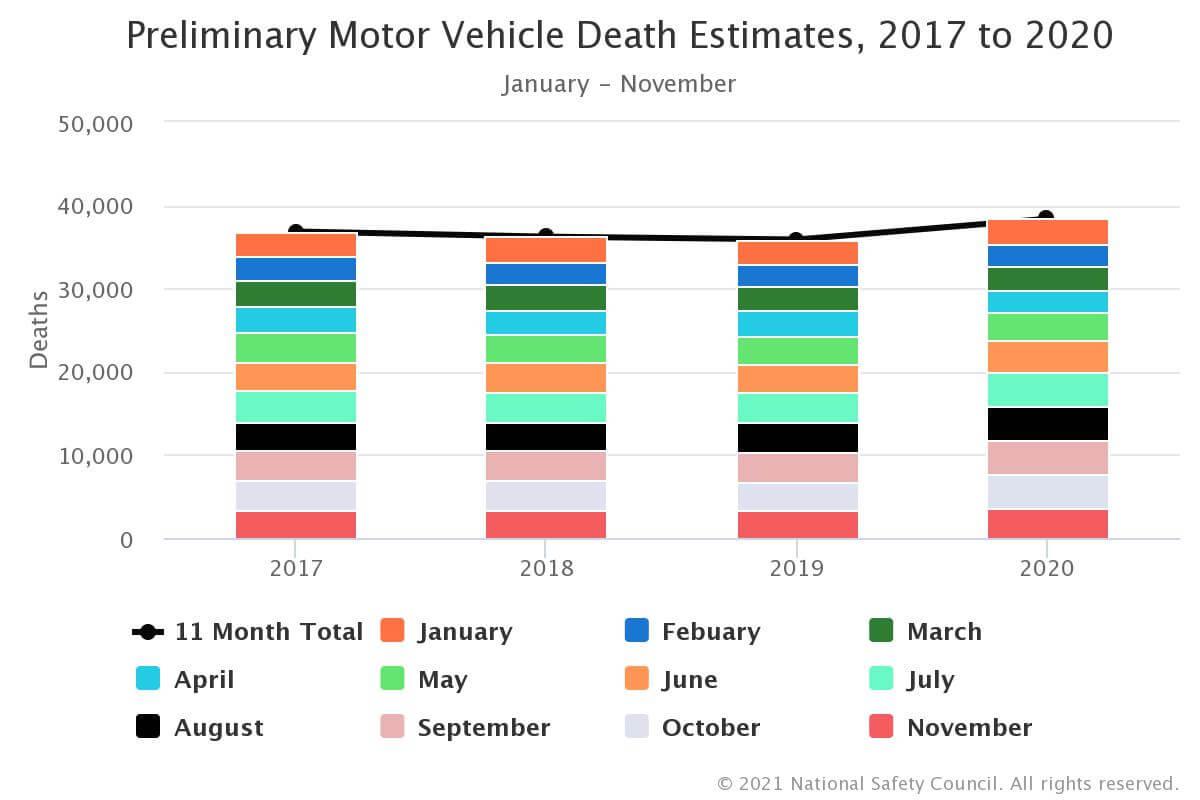 Preliminary Motor Vehicle Death Estimates, 2017-2020